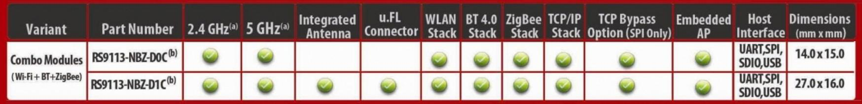 Combo-решения Wi-Fi / Bluetooth Компании Redpine Signals